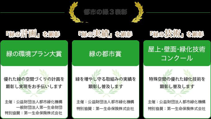 都市の緑3表彰の図